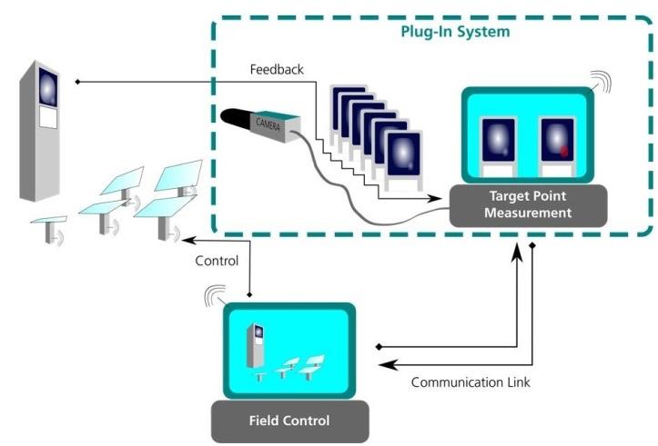 Zu sehen ist der schematische Aufbau von HelioControl.