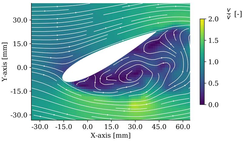 Grafik eines Flügerquerschnitts im Strömungskanal