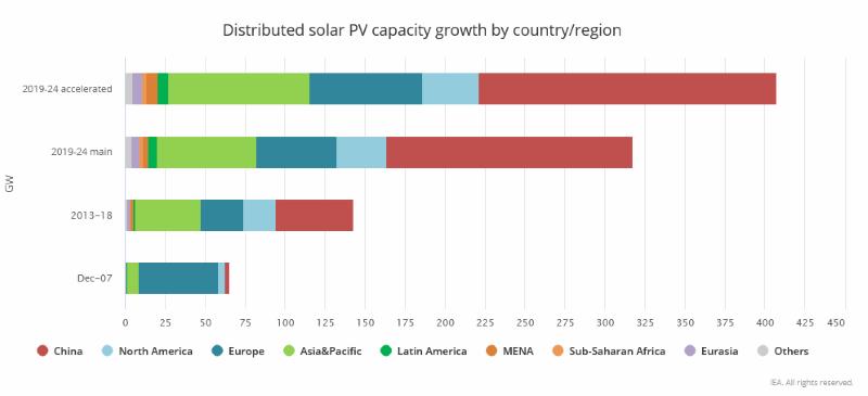 Die Grafik beschreibt verschiedene Szenarien zum Wachstum der dezentralen Photovoltaik und vergleicht mit der Wachstum der Vergangenheit