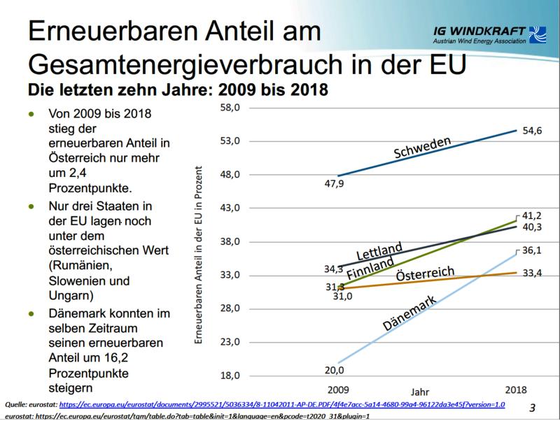 Zu sehen ist ein Diagramm: Österreich ist Ausbau-Schlusslicht bei den erneeurbaren Energien in Europa.