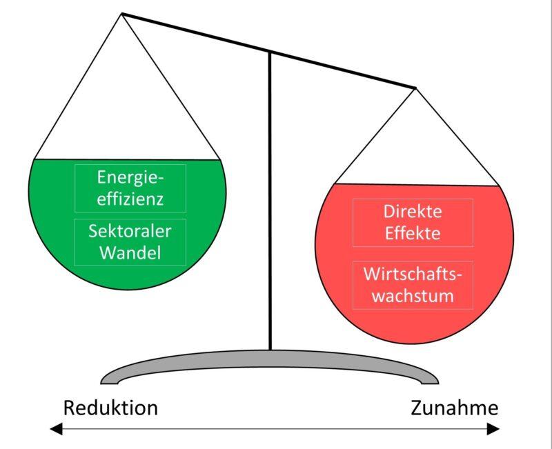 Zu sehen ist eine symbolisierte Waage, die zeigen soll, dass der Energieverbrauch durch Digitalisierung steigt.