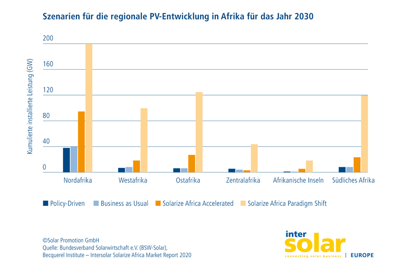 Grafik der Solarpotenziela Afrikas