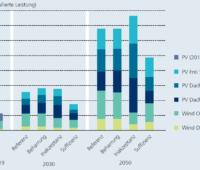 Kumulativ installierte Leistung von Photovoltaikanlagen sowie Windenergieanlagen in 2030 und 2050 für die vier untersuchten Szenarien.