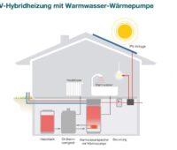 Zu sehen ist eine schematische Darstellung einer Hybridheizung mit Photovoltaik und Warmwasser-Wärmepumpe.