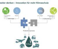 Zu sehen ist eine Infografik vom Institut für Wärme und Mobilität, das die Herstellung von synthetischen Kraftstoffen beschreibt.
