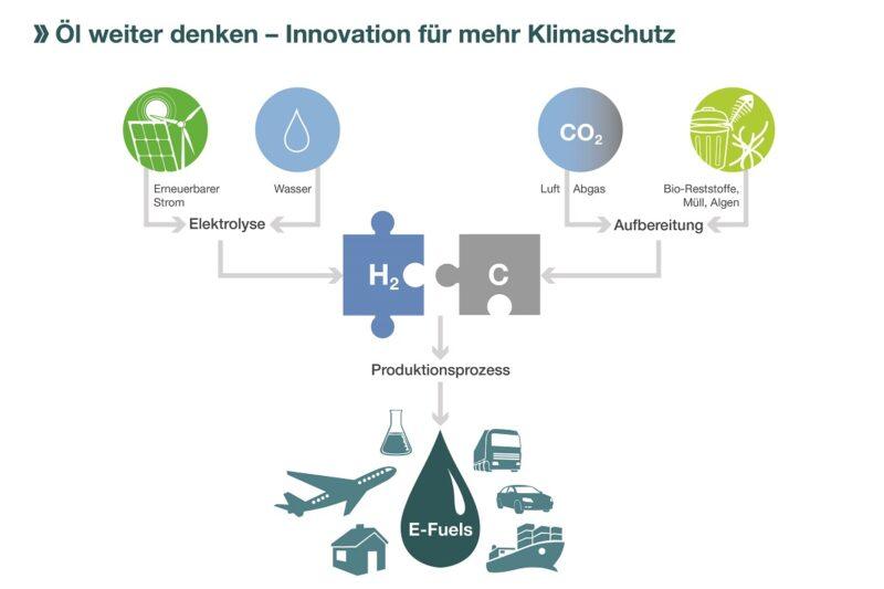 ZU sehen ist eine Grafik, die die Herstellung synthetischer Kraftstoffe darstellt, wie sie die Nationale Wasserstoffstrategie vorsieht.