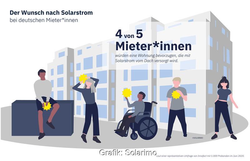 Grafik zur Mieterstrom-Umfrage: Menschen vor Hochhaus