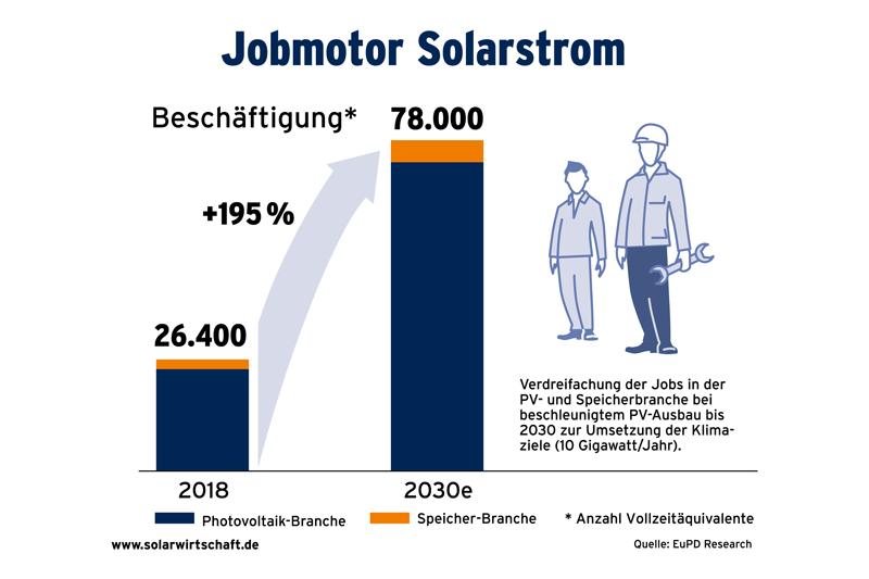 Grafik Jobmotor Solarstrom