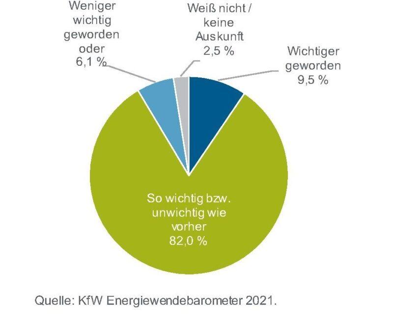 Zu sehen ist ein Tortendiagramm aus dem KfW-Energiewendebarometer.