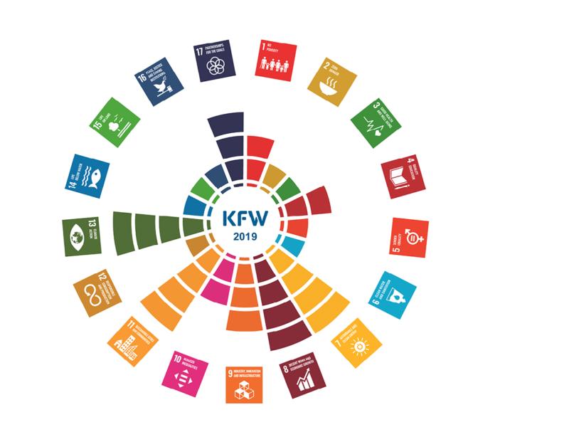 Grafisch dargestellt die 17 Sustainable Development Goals der KfW.