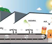 Zu sehen ist eine Grafik die das Prinzip des Carbon Mining verdeutlicht.