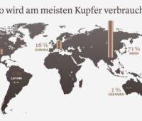 Zu sehen ist eine Grafik die den Kupferverbrauch nach Erdteilen zeigt.