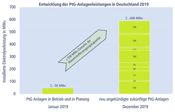 Die Grafik zeigt die wachsende Anzahl von Power-to-Gas-Anlagen in Deutschland.