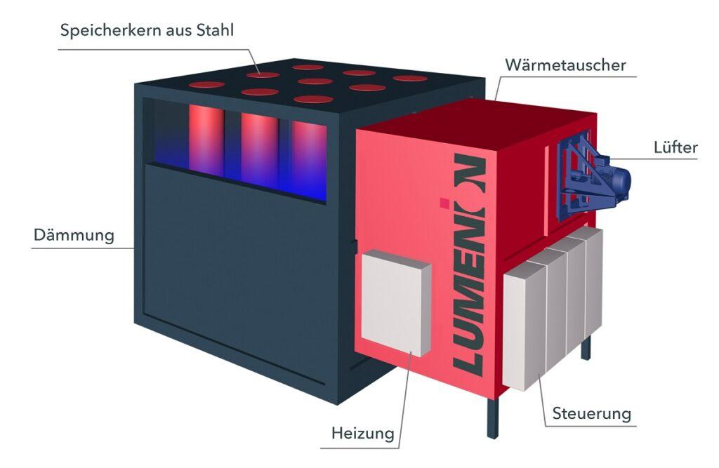 Hochtemperatur-Stahlspeichertechnologie von Lumenion.