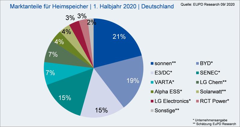 Die Grafik zeigt ein Tortendiagramm mit dem Marktanteil der Heimspeicherhersteller in Deutschland im ersten Halbjahr 2020