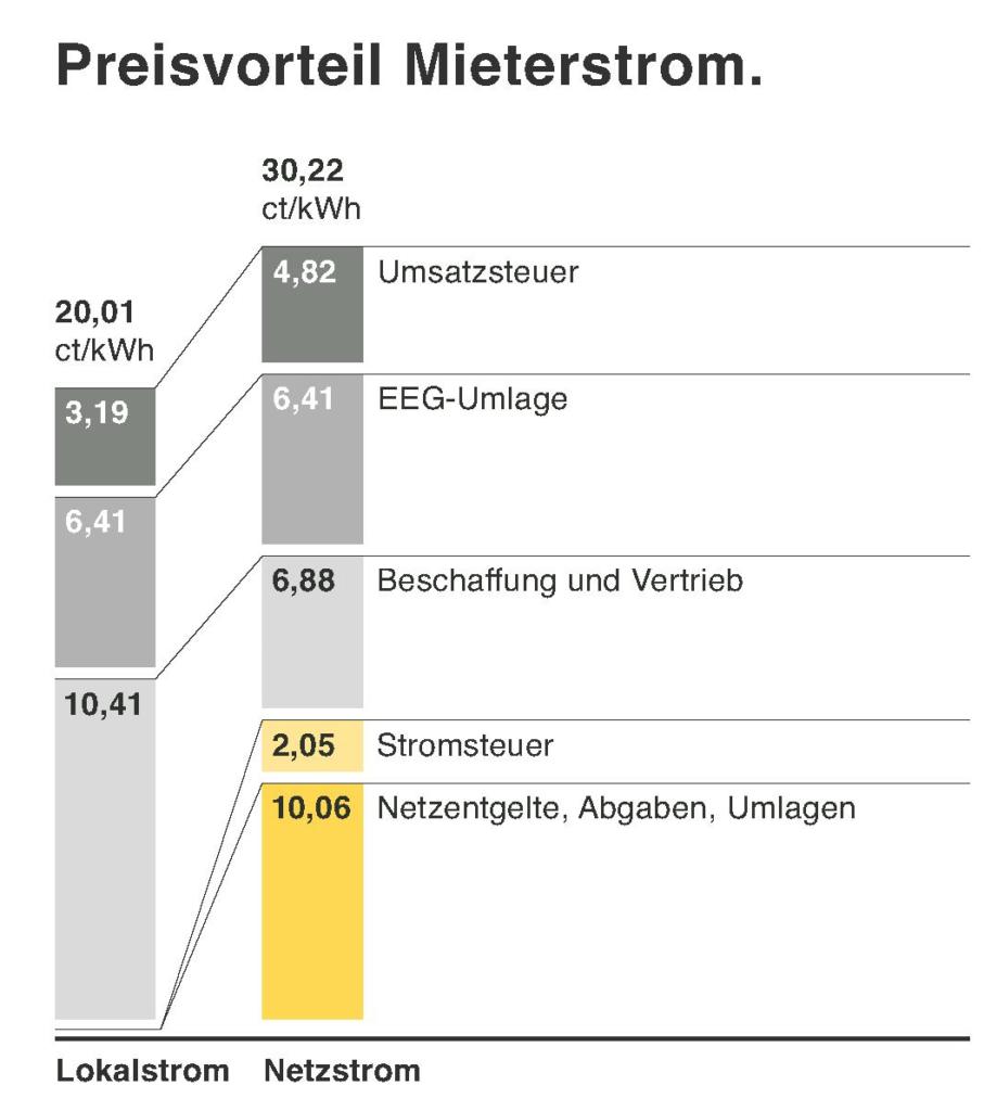 Preisvorteil von Mieterstrom-Modellen
