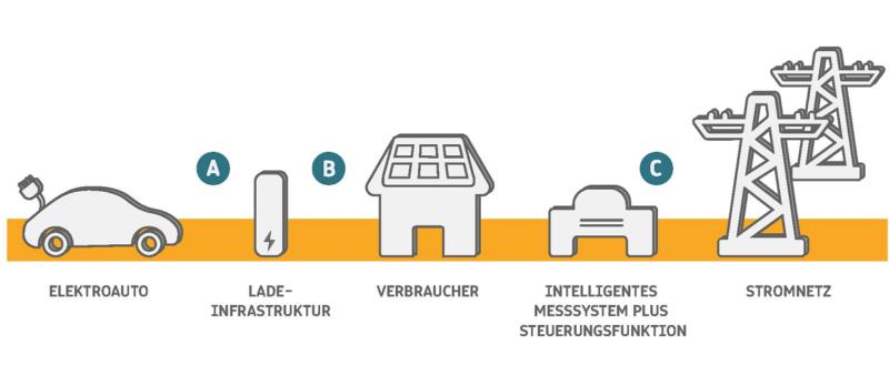 Zu sehen ist eine schematische Darstellung aus dem Factsheet Vehicle to Grid.
