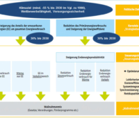 Zu sehen ist eine Grafik, die die Hauptziele vom Nationalen Energie- und Klimaplan zeigt.