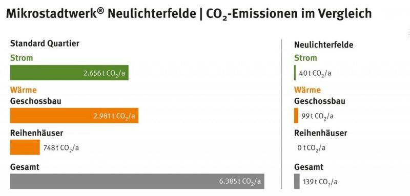 Das Bild zeigt ein Balkendiagramm das die CO2-Einsparung von Neulichterfelde verdeutlicht. Mieterstrom mit Photovoltaik gehören zum Konzept..