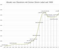 Der Ökostromabsatz mit Grüner-Strom-Label wächst, zeigt die Grafik.