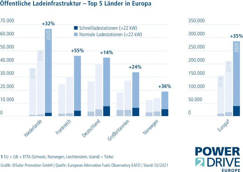 Grafik zu Ladeinfrastruktur in Europa.