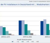 Grafik zur Zahl der PV-Anbieter im Sortiment der Installateure