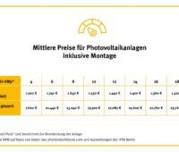 Eine Grafik zeigt die Entwicklung der Preise für PV-Anlagen.