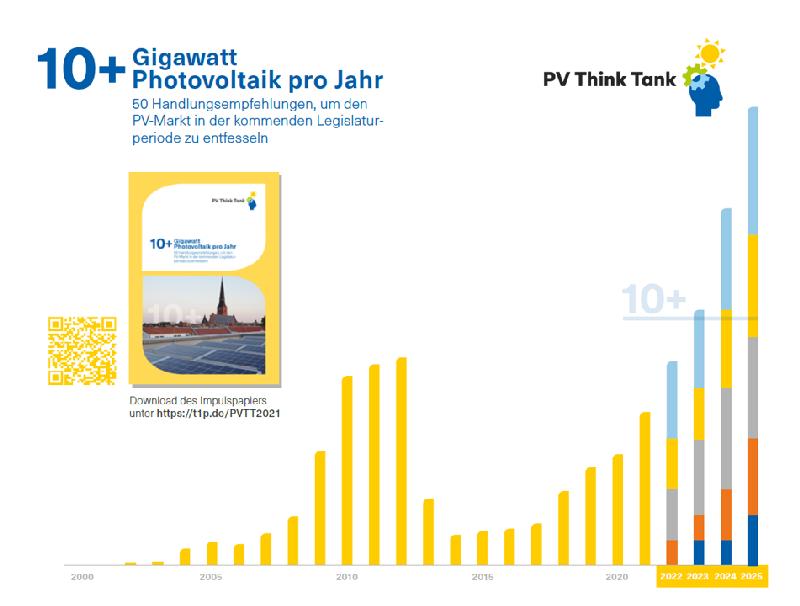 Eine Grafik zeigt das marktwachstum der PV in Deutschland sowie jährliche Zuwächse in der Zukunft von 10 GW und mehr.