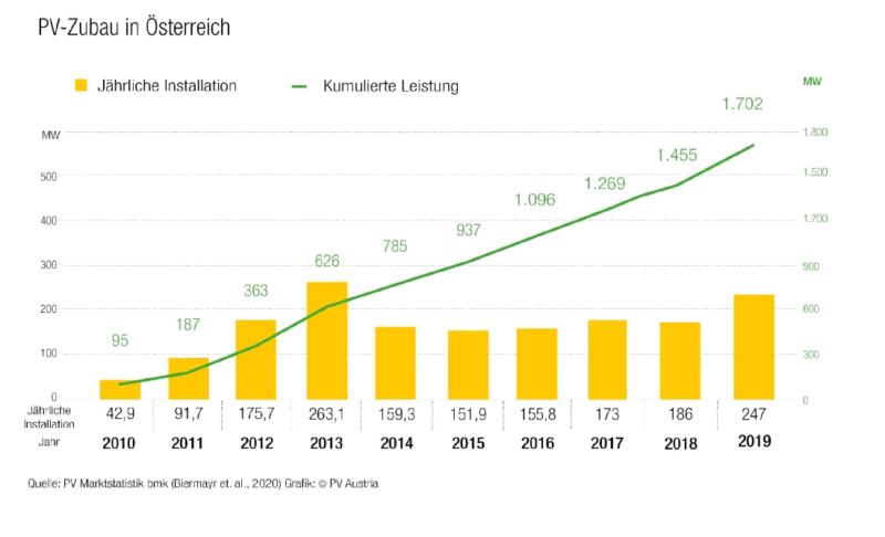 Zu sehen ist eine Grafik zum Photovoltaik-Markt in Österreich 2019.