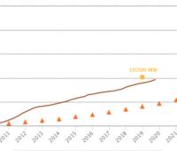 Eine Grafik beschreibt den Anstieg der installierten PV-Kapazitäten in Frankreich seit 2014
