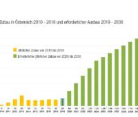 Photovoltaik Zubau in Österreich in grafischer Darstellung bis 2030. Um diesen Zubau zu erreichen, reicht die Investitionsförderung nicht aus.