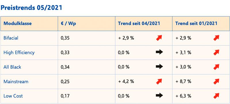 Tabelle zeigt Trend beim Photovoltaik-Preis für Module im Mai 2021