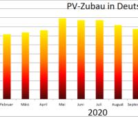 Zu sehen ist ein Balkendiagramm mit dem Photovoltaik-Zubau im Oktober 2020, beginnend ab Janaur 2020.
