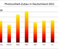 Zu sehen ist ein Balkendiagramm, das den Photovoltaik-Zubau im August 2021 zeigt.