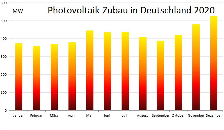 Zu sehen ist ein Balkendiagramm, das den Photovoltaik-Zubau im Jahr 2020 nach Monaten aufgeschlüsselt zeigt.