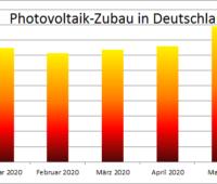 Zu sehen ist ein Balkendiagramm mit dem Photovoltaik-Zubau im Mai 2020, beginnend im Januar 2020.