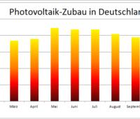 Zu sehen ist ein Balkendiagramm, das den Photovoltaik-Zubau im November 2020 zeigt, beginnend im Januar 2020.