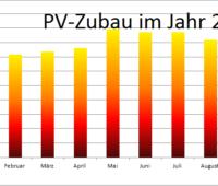 Zu sehen ist ein Balkendiagramm, das den Photovoltaik-Zubau im September 2020 und den Vormonaten zeigt.