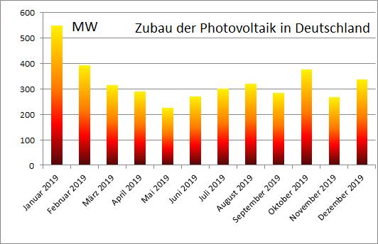Das Diagramm zeigt den Verlauf vom Photovoltaik-Zubau im Jahr 2019