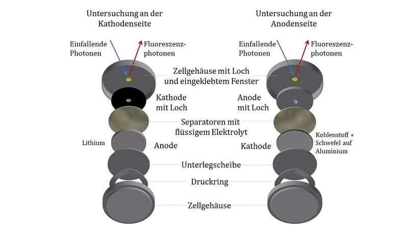 Zu sehen ist ein Schema vom Aufbau einer für die Messung modifizierten Lithium-Schwefel-Batterie.