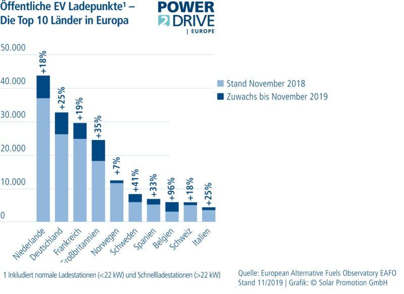 Das Diagramm zeigt die Top 10 der europäischen Länder in Bezug auf intelligente Ladeinfrastruktur.r.