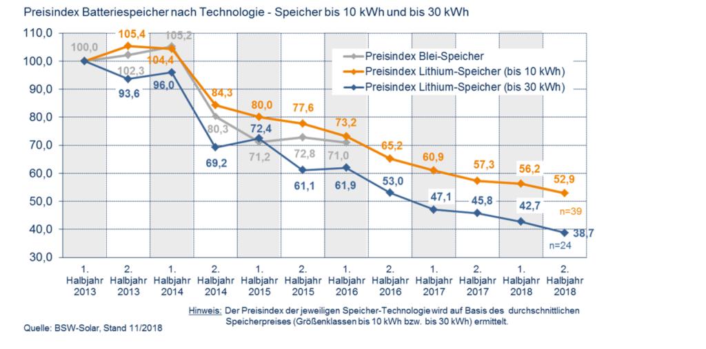 Grafische Darstellung der Preisentwicklung von Photovoltaik-Speichern in den vergangenen Jahren.