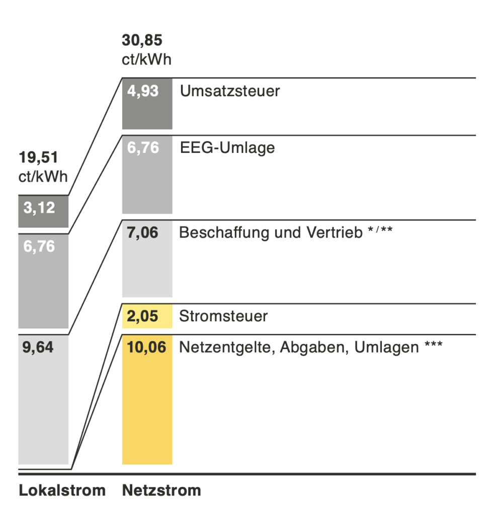 Preisvergleich Photovoltaik-Mieterstrom zu Netzstrom