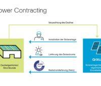 Zu sehen ist eine Grafik, die mit dem Power Contracting eines der PV-Angebote von Q Cells zur Anlagenpacht oder Dachpacht erläutert.