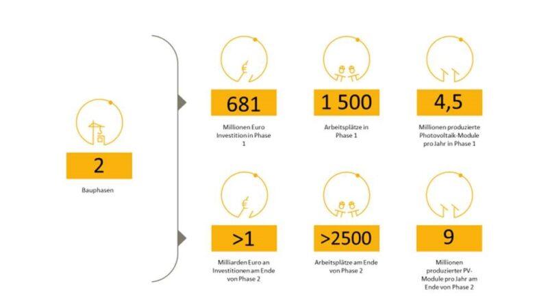 Zu sehen ist eine Grafik, die die zwei Phasen der Gigafabrik für Photovoltaik-Module von REC in Frankreich erläutert.