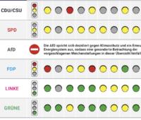 Grafik mit Bewertung der Programme zur Bundestagswahl im Ampelprinzip in Bezug auf die Energiewende
