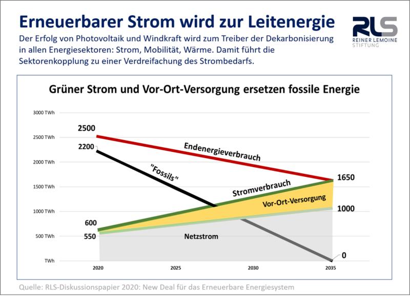 ZU sehen ist eine Grafik, die ein Erneuerbares Energiesystem zeigt, in dem ein guter teil des Strom vor Ort produziert und verwendet wird.