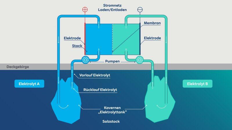 Zu sehen ist eine Grafik, die den Aufbau für die organische Redox-Flow-Batterie zeigt.