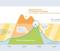 Die Grafik zeigt die dynamische Laststeuerung verschiedener Verbarucher in Abhängigkeit von der Sonnenergie.