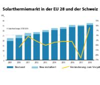 Grafik zeigt die Entwicklung vom Solarthermiemarkt in Europa
